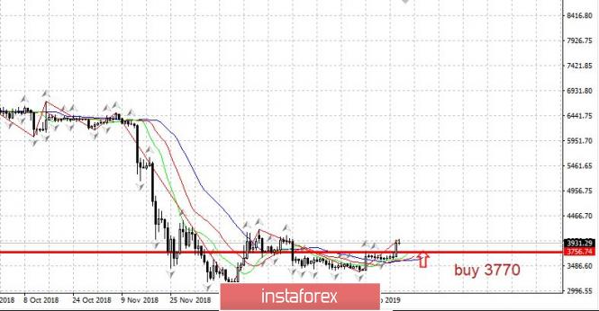 InstaForex Analytics:  Bitcoin: Signal zum Kauf