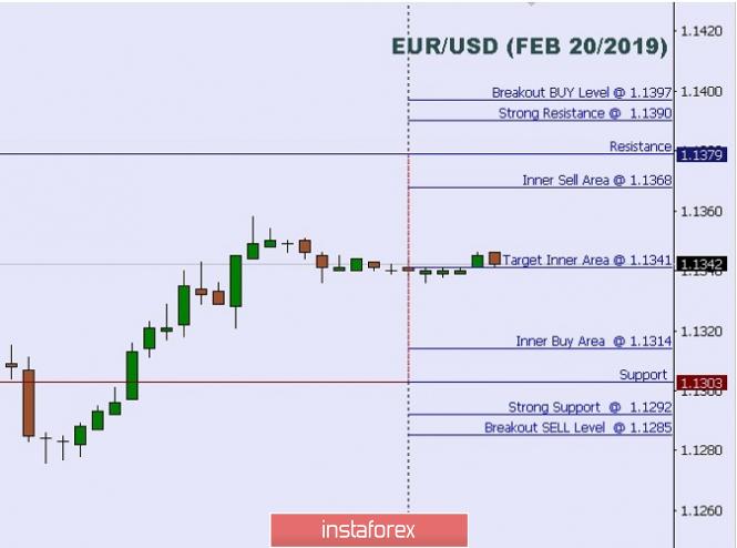 InstaForex Analytics: Technical analysis: Intraday Level For EUR/USD, Feb 20, 2019