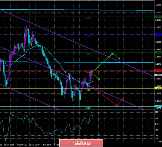 InstaForex Analytics: EUR/USD. 20 февраля. Торговая система «Каналы регрессии». Единственное событие дня – протокол ФРС