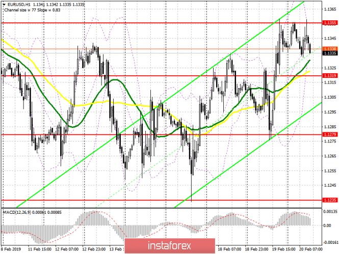 InstaForex Analytics: EUR/USD: план на американскую сессию 20 февраля. Хороший отчет по экономике Германии не помог евро продолжить рост