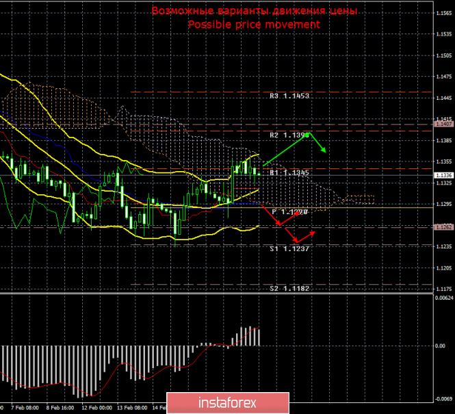 InstaForex Analytics: EUR/USD. 20 февраля. Итоги дня. Протокол заседания ФРС вряд ли даст рынку новую информацию