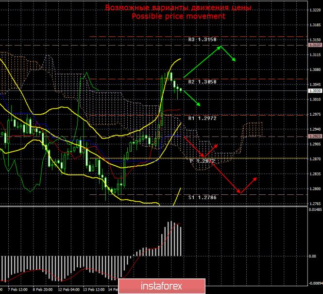 InstaForex Analytics: GBP/USD. 20 февраля. Итоги дня. Встреча Жан Клода Юнкера и Терезы Мэй может быть формальностью
