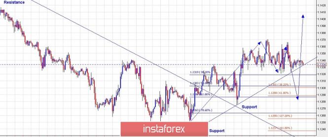 InstaForex Analytics: Pelan Perdagangan EUR/USD untuk 22 Februari, 2019
