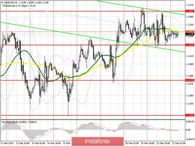 InstaForex Analytics: EUR/USD: план на европейскую сессию 22 февраля. Плохие отчеты по еврозоне и США удерживают рынок в канале