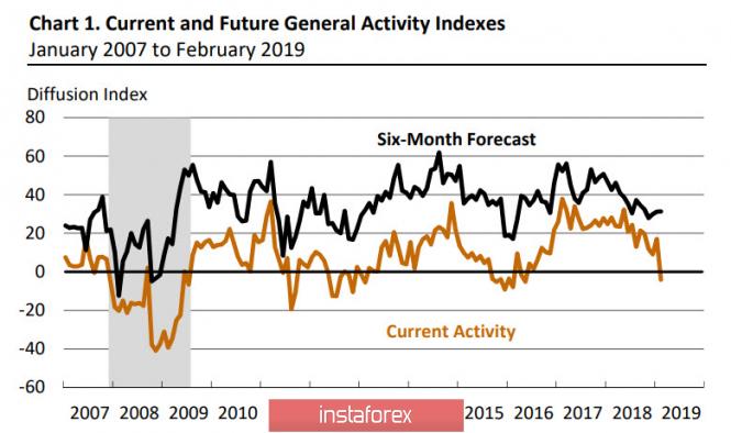 InstaForex Analytics: Евро и фунт в ожидании ориентиров