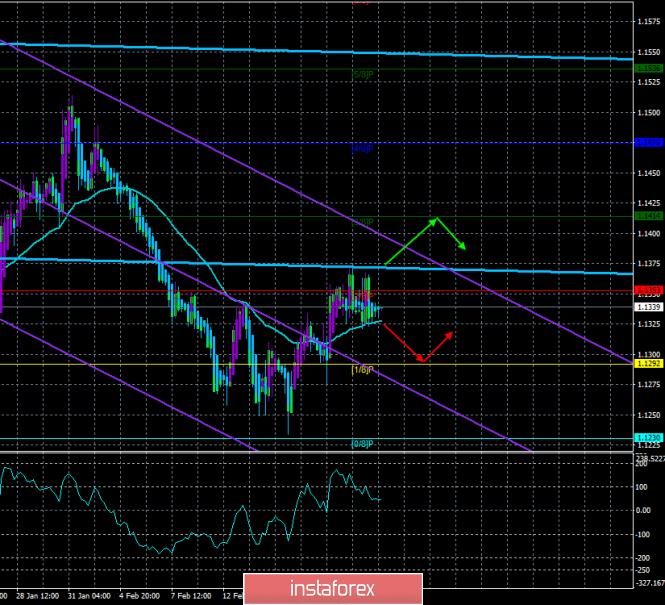 InstaForex Analytics: EUR/USD. 22 февраля. Торговая система «Каналы регрессии». Инфляция в еврозоне может вывести пару из ступора