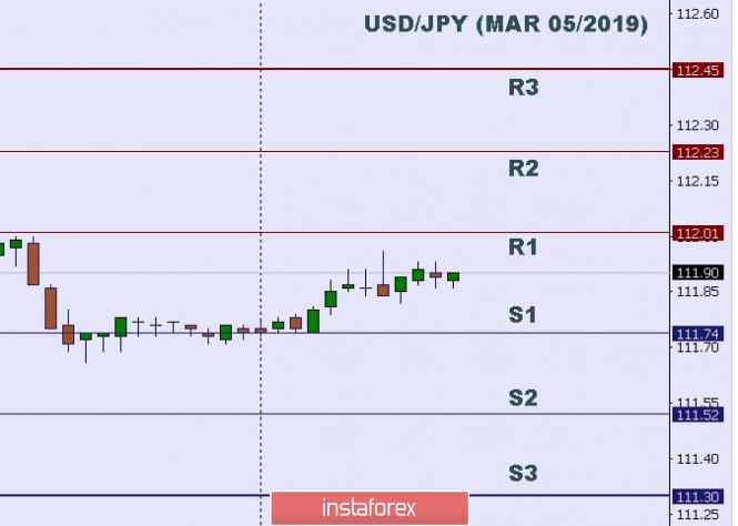 Exchange Rates 05.03.2019 analysis