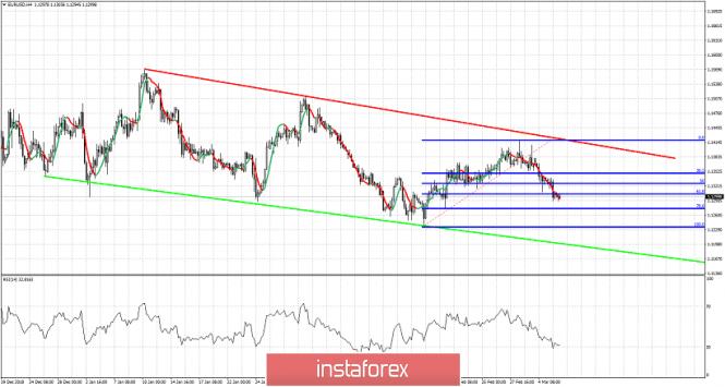 Exchange Rates 06.03.2019 analysis