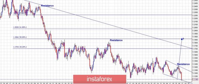 InstaForex Analytics: Plano de negociação para o EUR/USD para 08 de março de 2019