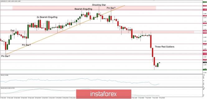 InstaForex Analytics: Análise técnica  do EUR/USD para 8/03/2019