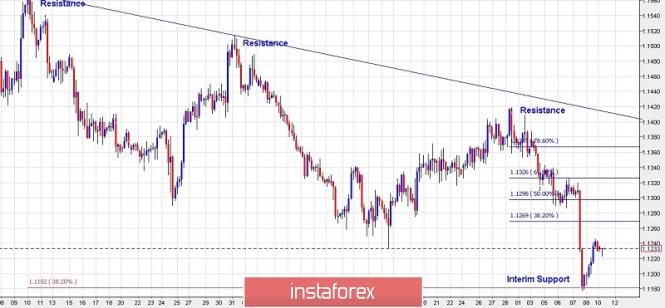 InstaForex Analytics: 11 मार्च 2019 के लिए यूरो / अमेरिकी डॉलर की व्यापार योजना: