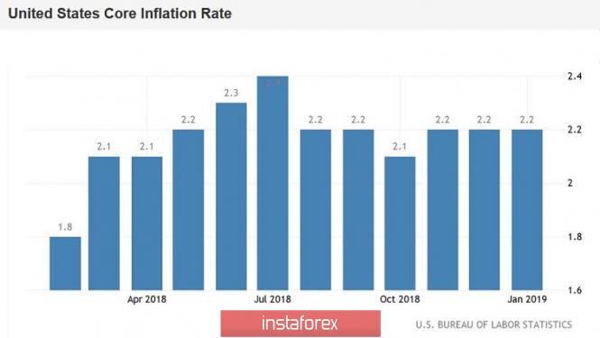 Курс валюты на 11.03.2019 analysis