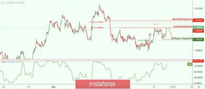Exchange Rates 14.03.2019 analysis