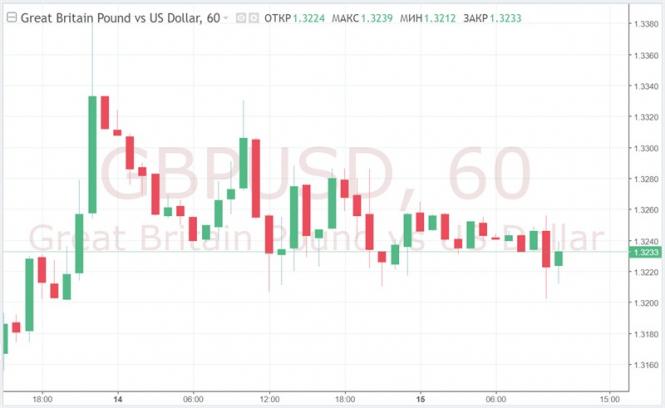 Курс валюты на 15.03.2019 analysis