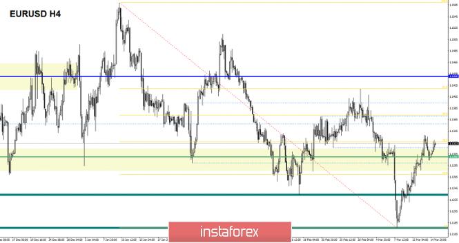 Exchange Rates 15.03.2019 analysis