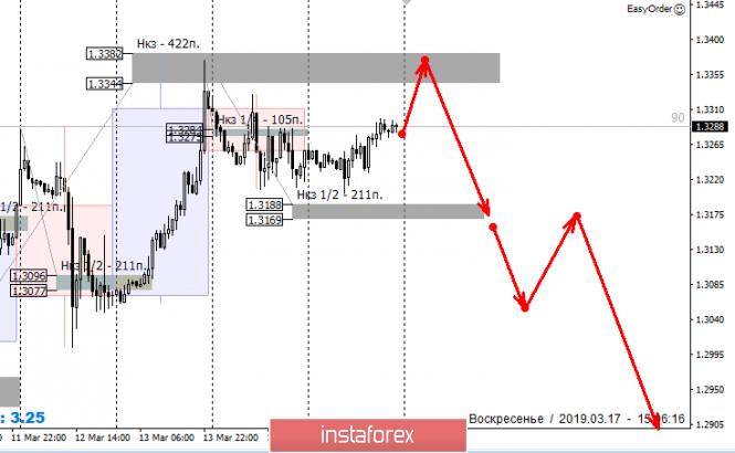 Курс валюты на 17.03.2019 analysis