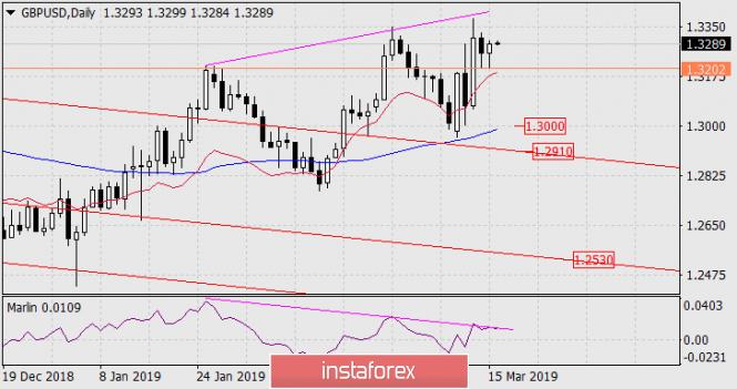 InstaForex Analytics:  Prognoza dla GBP/USD na 18 marca 2019 roku