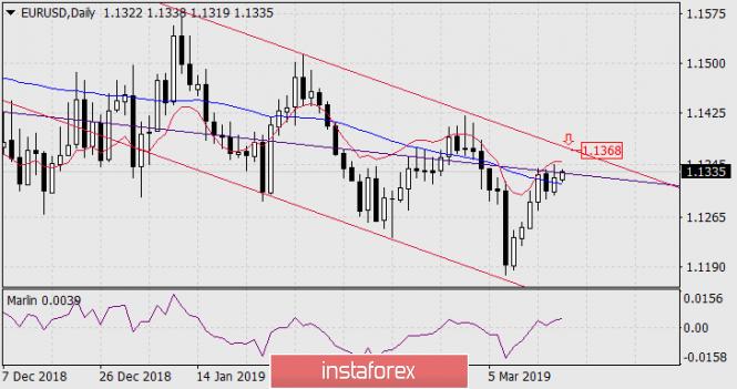 InstaForex Analytics:  Prognoza dla EUR/USD na 18 marca 2019 roku