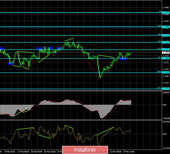 InstaForex Analytics:  Analiza dywergencji EUR/USD na 18 marca. Para jest gotowa kontynuować umiarkowany wzrost