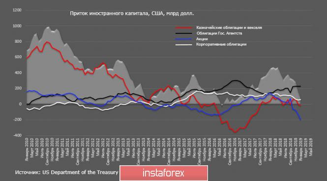 Курс валюты на 18.03.2019 analysis