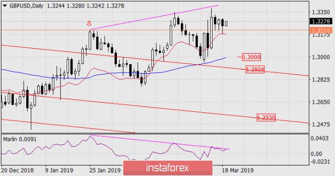InstaForex Analytics:  Prognoza dla GBP/USD 19 marca 2019 roku