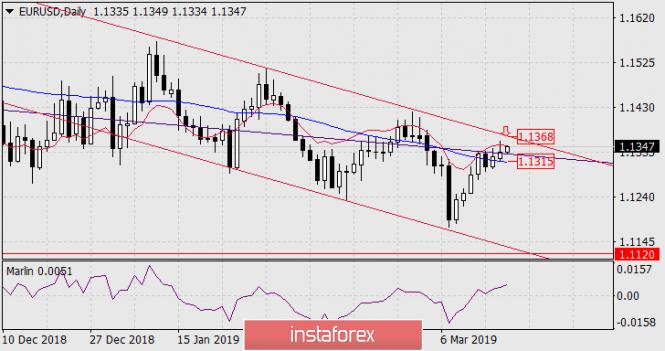 InstaForex Analytics:  Prognoza dla EUR/USD na 19 marca 2019 roku