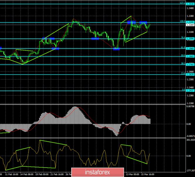 InstaForex Analytics:  Analiza dywergencji GBP/USD na 19 marca. Bycza dywergencja i odbicie zatrzymali wzrost dolara