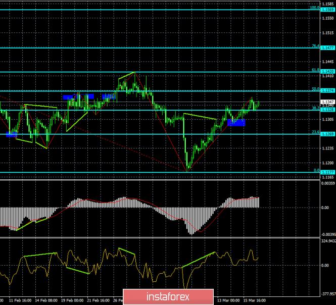 InstaForex Analytics:  Analiza dywergencji EUR/USD na 19 marca. Para jest gotowa do dalszego wzrostu