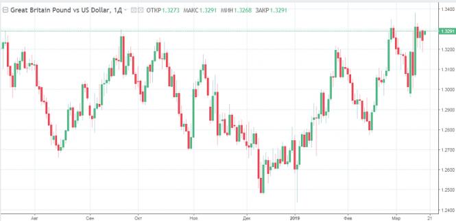 Курс валюты на 19.03.2019 analysis