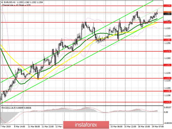 InstaForex Analytics: EUR/USD: план на американскую сессию 19 марта. Евро не получил поддержку со стороны данных по настроениям в деловой среде