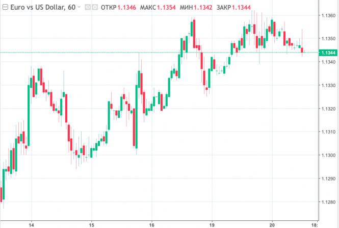 Курс валюты на 20.03.2019 analysis