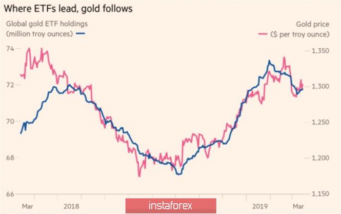InstaForex Analytics: Золото ждет вердикта ФРС