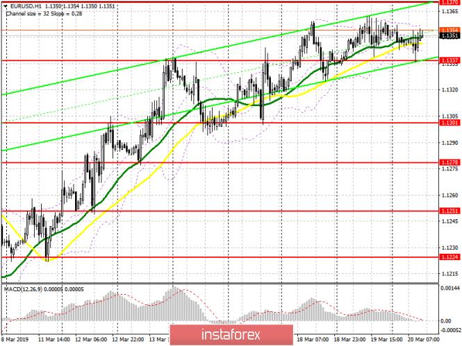 InstaForex Analytics: EUR/USD: план на американскую сессию 20 марта. Все внимание к заседанию ФРС