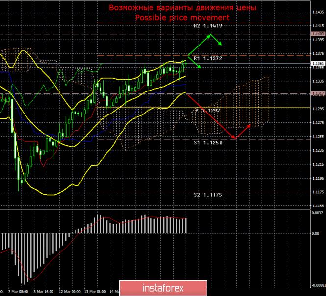 InstaForex Analytics: EUR/USD. 20 марта. Итоги дня. Новый рекорд волатильности пары. Надежда на ФРС слабая