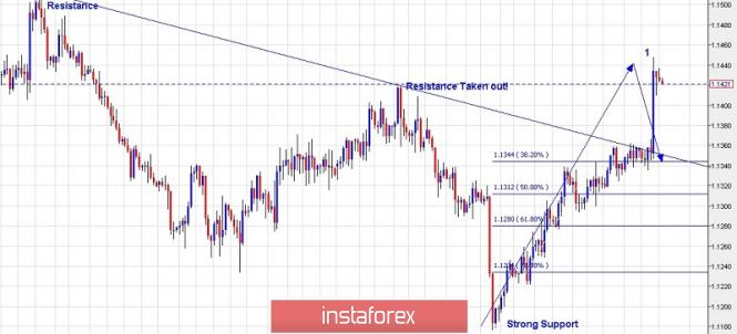 InstaForex Analytics: Rencana trading untuk EUR/USD untuk 21 Maret 2019