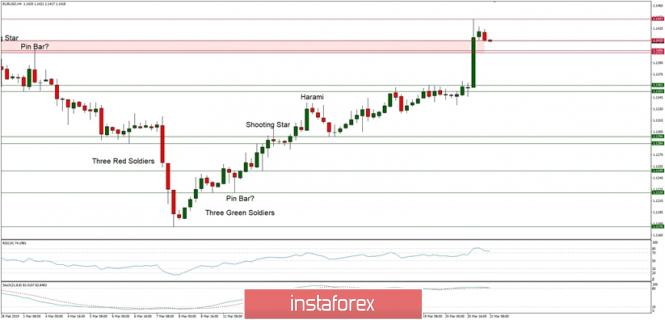 InstaForex Analytics: Analisis teknikal EUR/USD untuk 21/03/2019