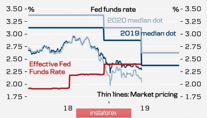 Курс валюты на 21.03.2019 analysis
