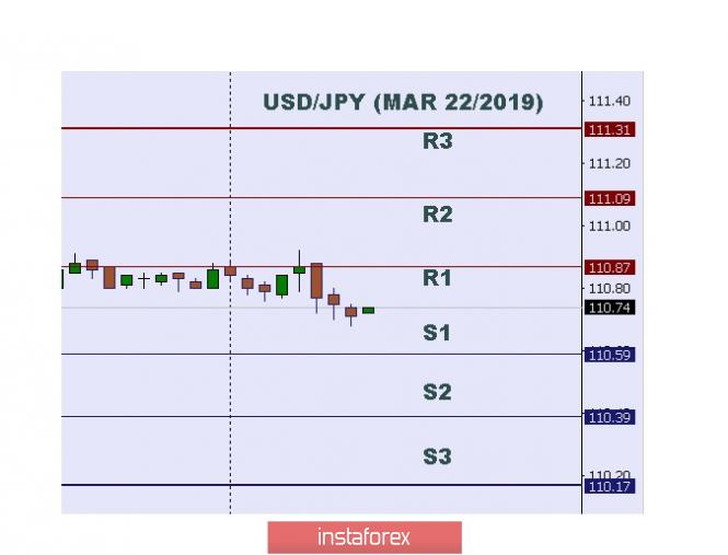 InstaForex Analytics: 技术分析:2019年03月22日美元/日元盘中水平