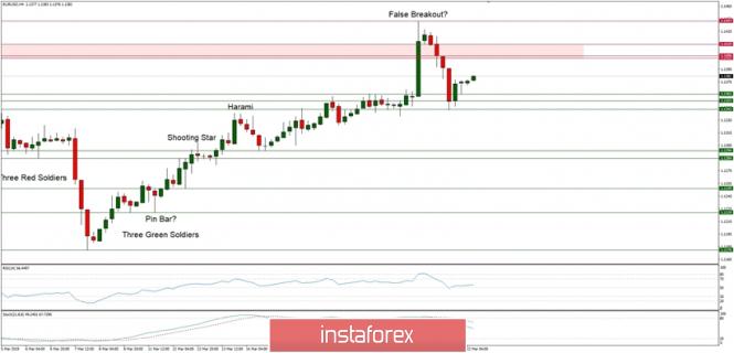 Exchange Rates 22.03.2019 analysis