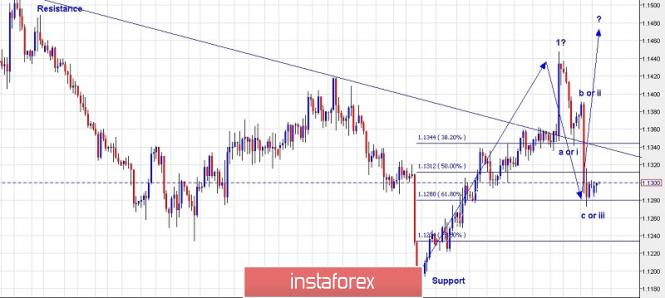 InstaForex Analytics: یورو / یو ایس ڈی کا تجارتی منصوبہ عمل برائے 25 مارچ 2019
