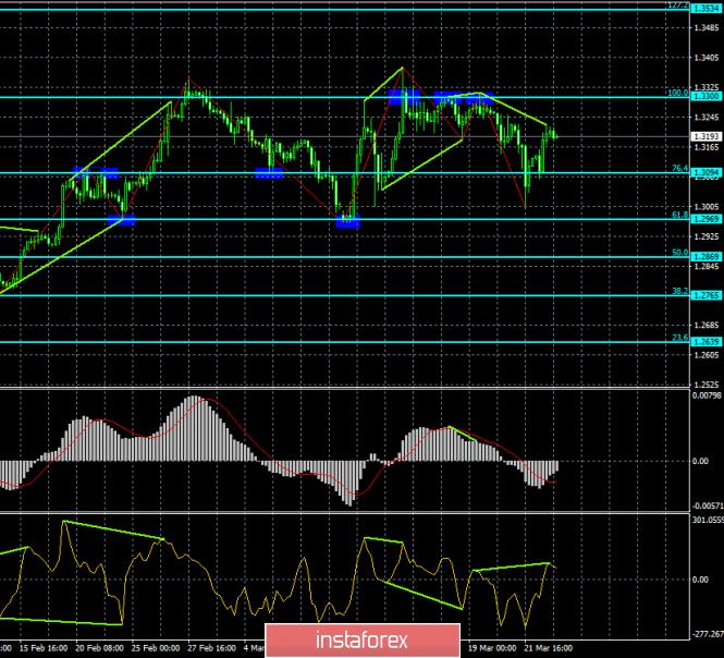 InstaForex Analytics:  Analiza dywergencji GBP/USD na 25 marca. Funt szterling przygotowuje się do powrotu do 1.3100
