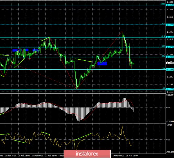 InstaForex Analytics:  Analiza dywergencji EUR/USD na 25 marca. Dolar amerykański został liderem