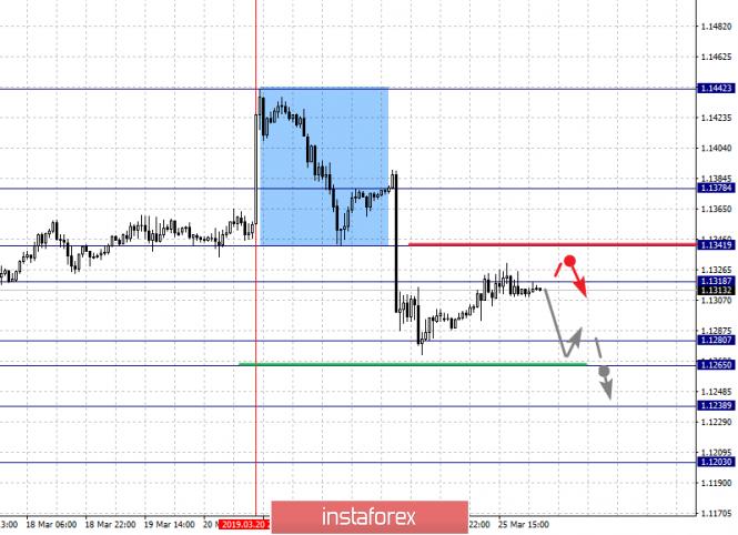 InstaForex Analytics: Фрактальный анализ по основным валютным парам на 26 марта