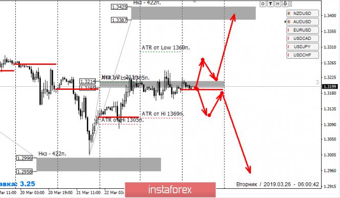 InstaForex Analytics: Контрольные зоны GBPUSD 26.03.19
