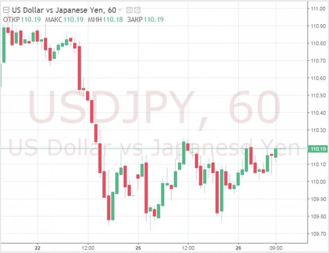 Курс валюты на 26.03.2019 analysis