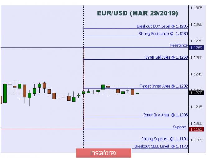 Exchange Rates 29.03.2019 analysis