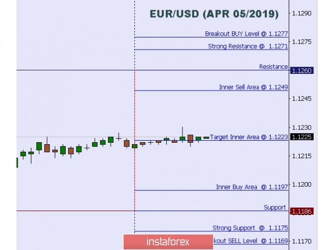 Exchange Rates 05.04.2019 analysis