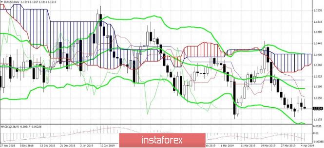 Курс валюты на 06.04.2019 analysis