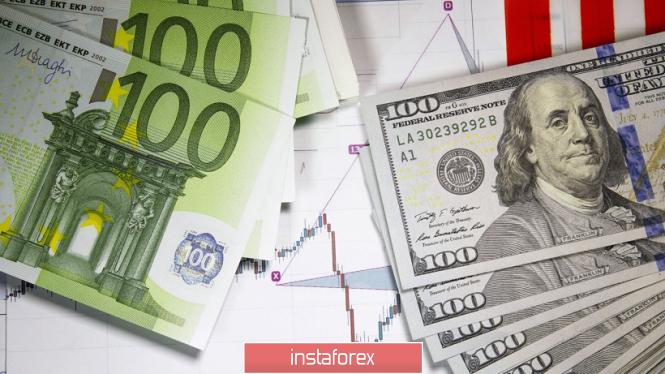 Курс валюты на 08.04.2019 analysis