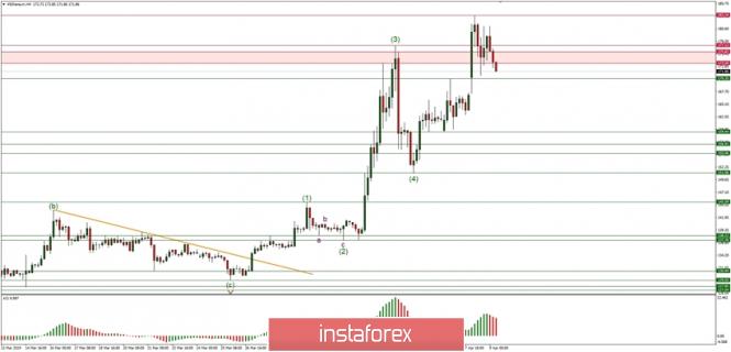 Exchange Rates 09.04.2019 analysis